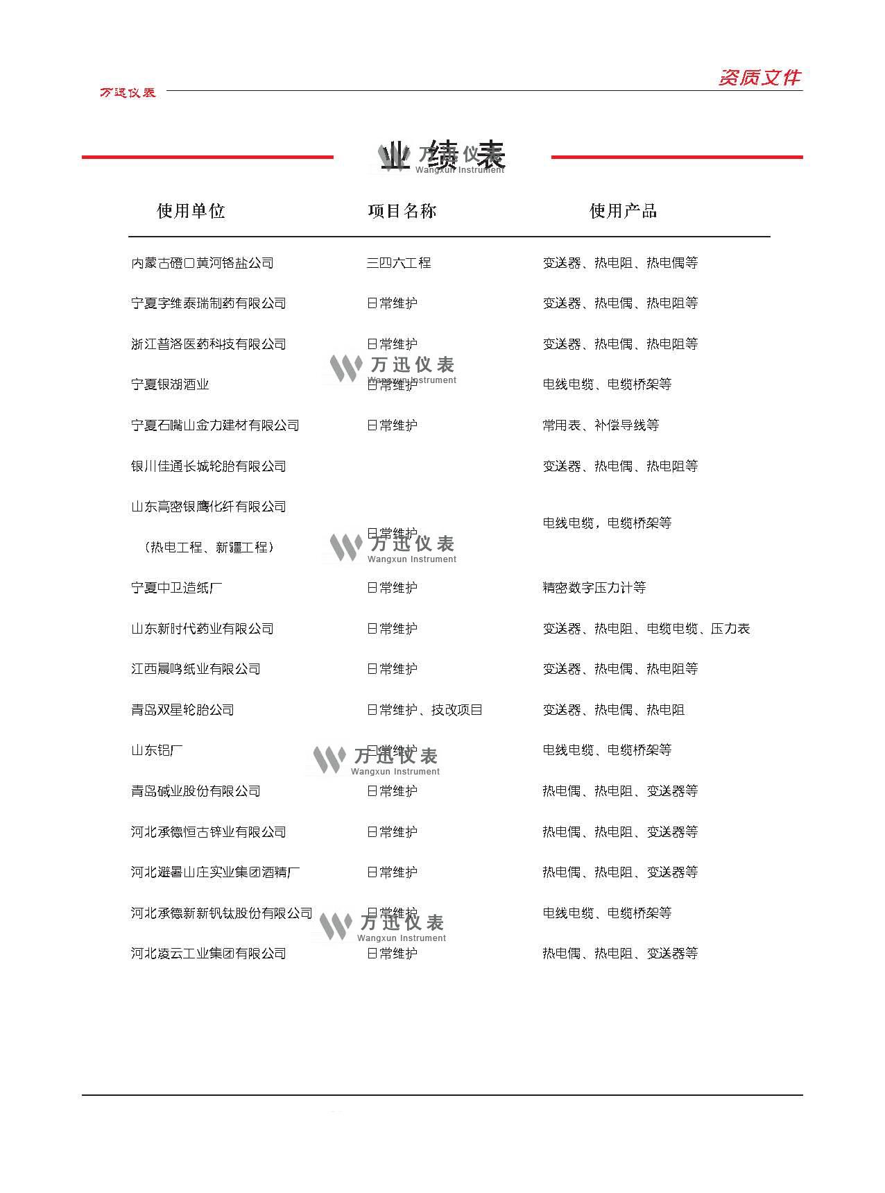 江苏万迅万博体育max首页有限公司业绩(4)