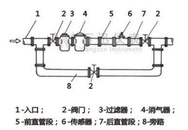 涡轮流量计对管道内流速分布畸变及旋转流是敏感的,进入传感器应为