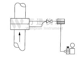 蒸汽万博体育手机版客户端正确的导压管连接图