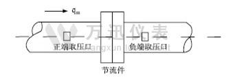 蒸汽万博体育手机版客户端水平安装的径距取压节流装置图