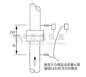 蒸汽万博体育手机版客户端垂直管道上安装的径距取压节流装置图