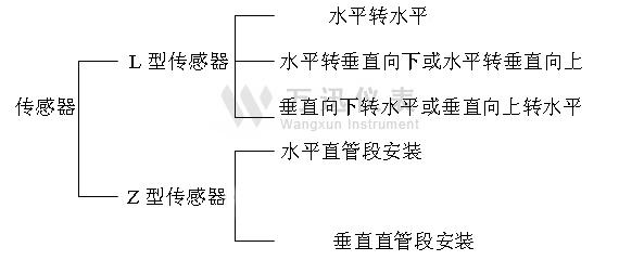 蒸汽万博体育手机版客户端传感器的安装管段要求图