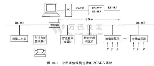由于rs-485标准串口通信传送的距离比rs-232远,所以远程终端装置的